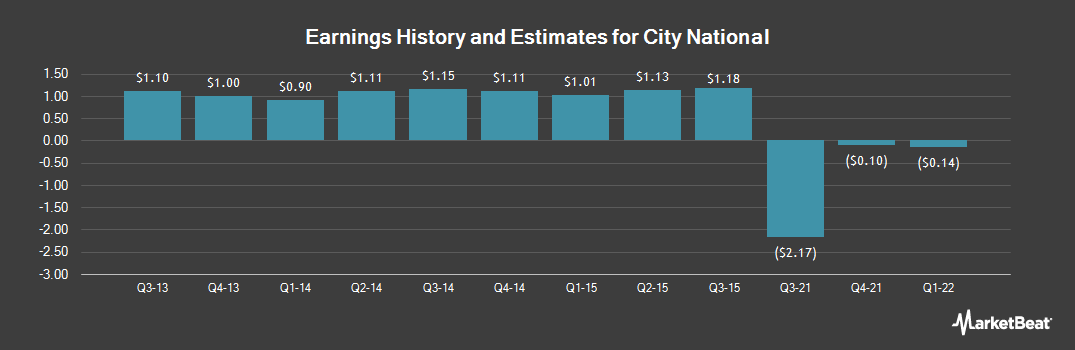 Earnings by Quarter for City National Corp (NYSE:CYN)
