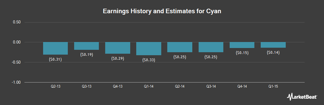 Earnings by Quarter for Cyan (NYSE:CYNI)