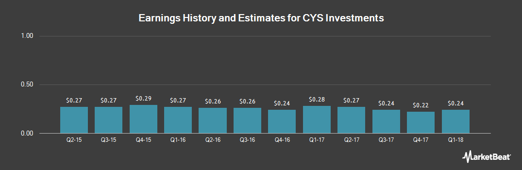 Earnings by Quarter for CYS Investments (NYSE:CYS)