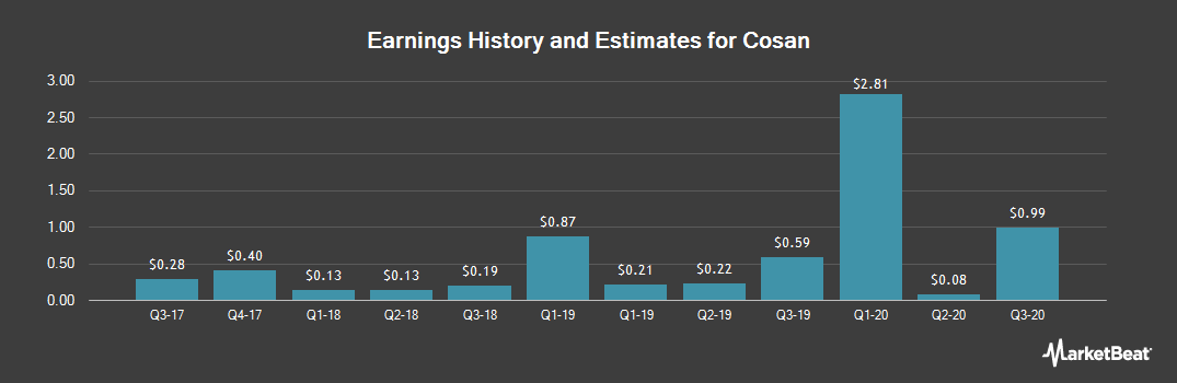 Earnings by Quarter for Cosan (NYSE:CZZ)