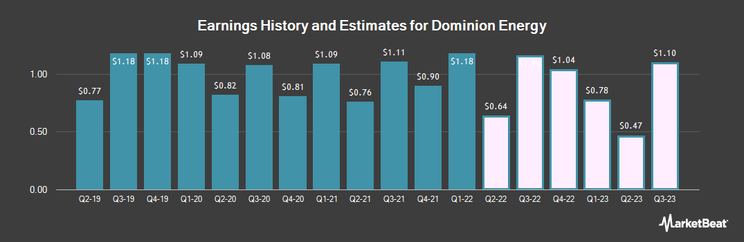 Earnings by Quarter for Dominion Energy (NYSE:D)