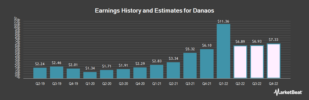 Earnings by Quarter for Danaos (NYSE:DAC)