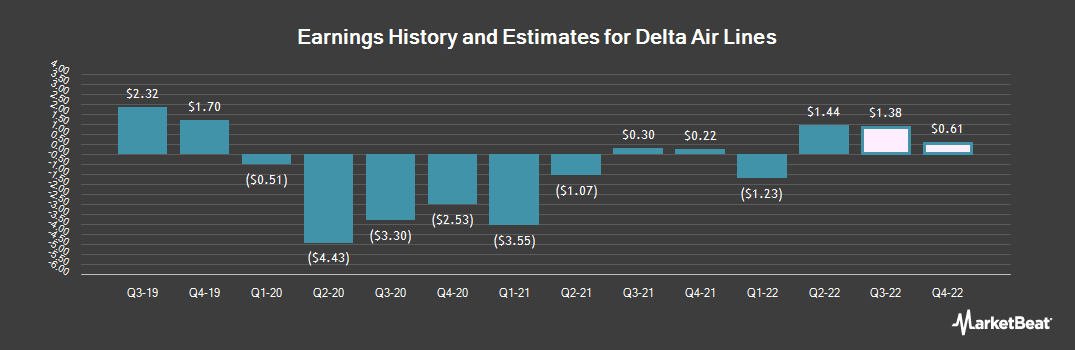 Earnings by Quarter for Delta Air Lines (NYSE:DAL)