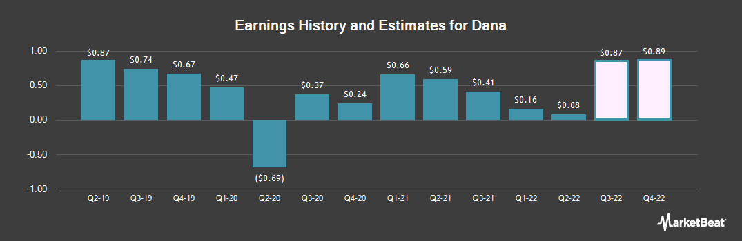Earnings by Quarter for Dana (NYSE:DAN)