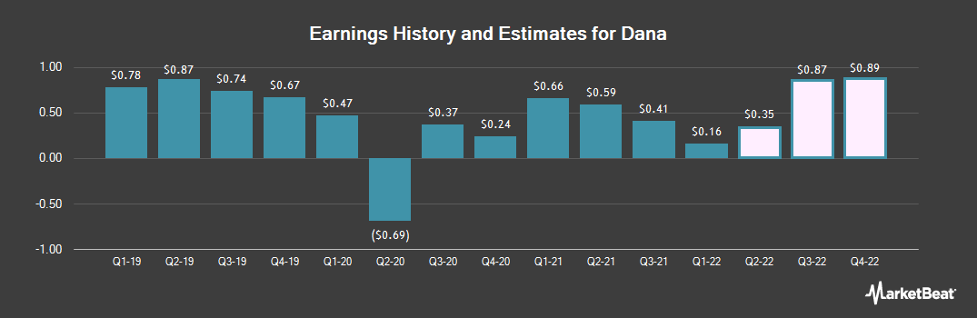 Earnings by Quarter for Dana Incorporated (NYSE:DAN)