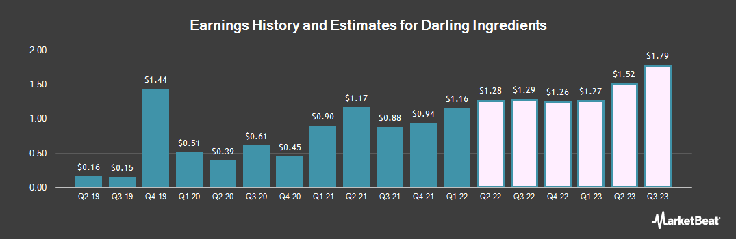 Earnings by Quarter for Darling Ingredients (NYSE:DAR)