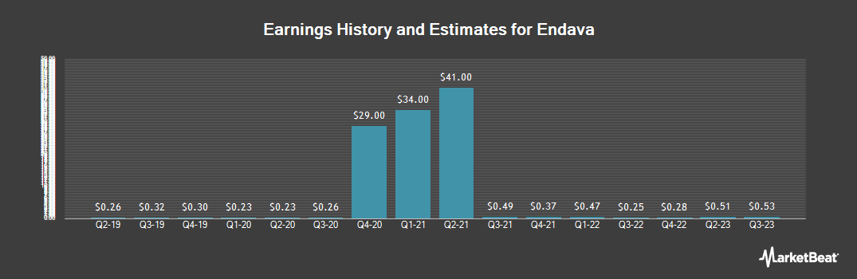 Earnings by Quarter for Endava (NYSE:DAVA)