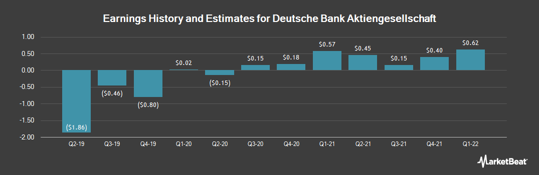 Earnings by Quarter for Deutsche Bank (NYSE:DB)