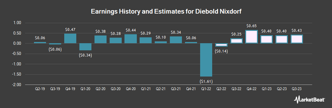 Earnings by Quarter for Diebold, Incorporated (NYSE:DBD)