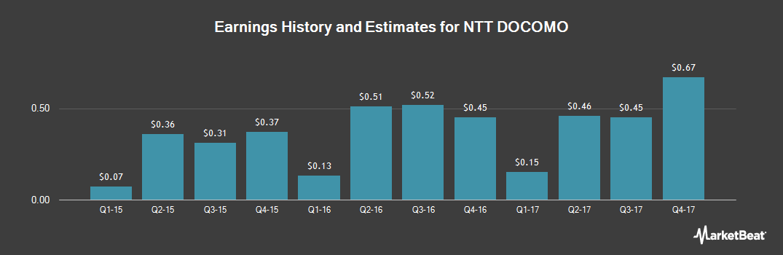 Earnings by Quarter for NTT Docomo (NYSE:DCM)