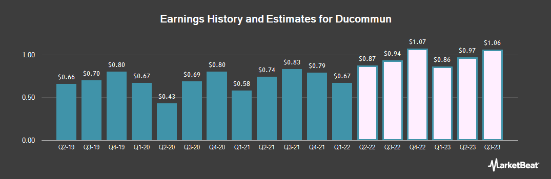 Earnings by Quarter for Ducommun Incorporated (NYSE:DCO)