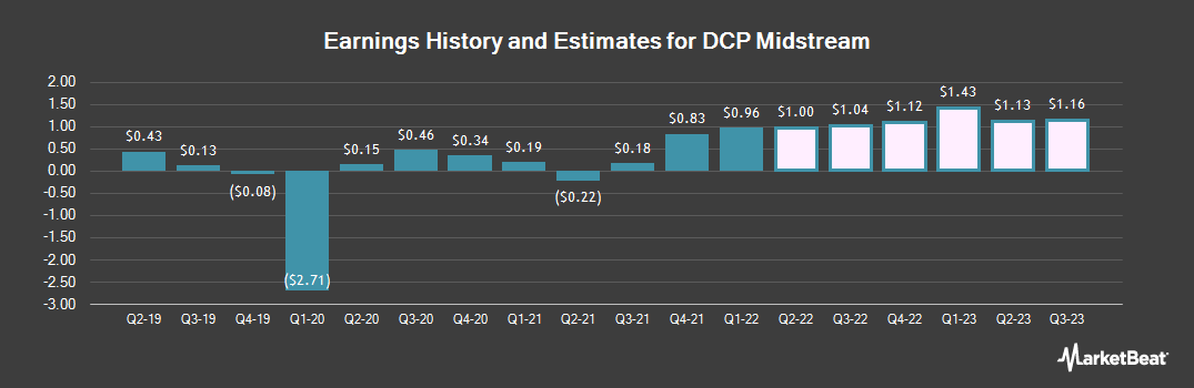 Earnings by Quarter for DCP Midstream (NYSE:DCP)