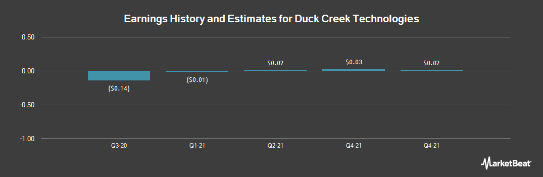 Earnings by Quarter for DCT Industrial Trust (NYSE:DCT)