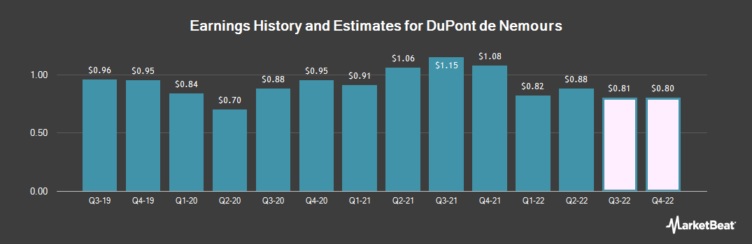 Earnings by Quarter for E I Du Pont De Nemours And Co (NYSE:DD)