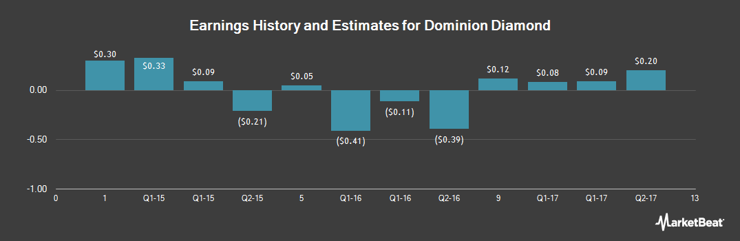 Earnings by Quarter for Dominion Diamond Corporation (NYSE:DDC)
