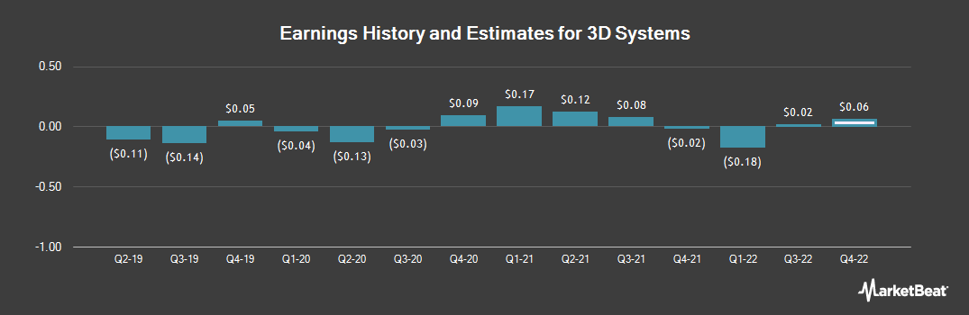 Earnings by Quarter for 3D Systems (NYSE:DDD)