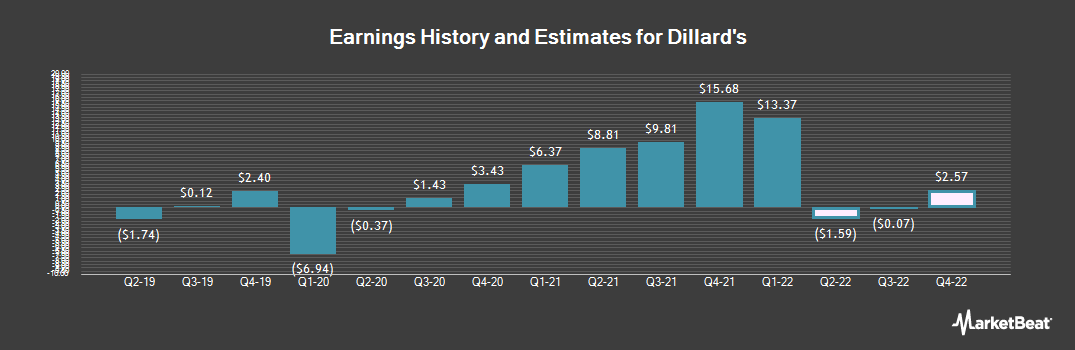 Earnings by Quarter for Dillard`s (NYSE:DDS)