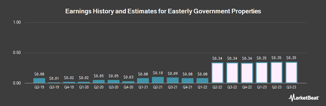 Earnings by Quarter for Easterly Government Properties (NYSE:DEA)
