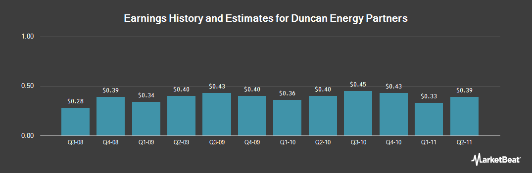 Earnings by Quarter for Duncan Energy Partners (NYSE:DEP)