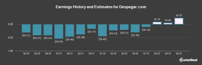 Earnings by Quarter for Despegar Com (NYSE:DESP)
