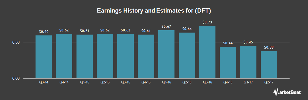 Earnings by Quarter for Dupont Fabros Technology (NYSE:DFT)