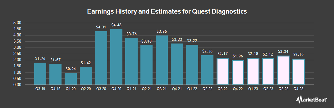 Earnings by Quarter for Quest Diagnostics (NYSE:DGX)