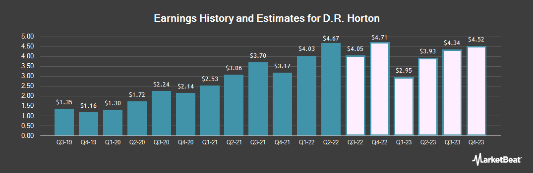 Earnings by Quarter for D. R. Horton (NYSE:DHI)