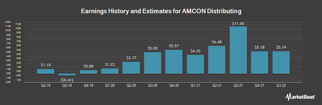 Earnings by Quarter for AMCON Distributing (NYSE:DIT)