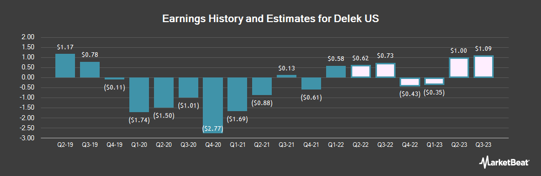 Earnings by Quarter for Delek US Holdings (NYSE:DK)