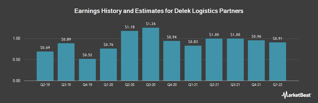 Earnings by Quarter for Delek Logistics Partners, L.P. (NYSE:DKL)
