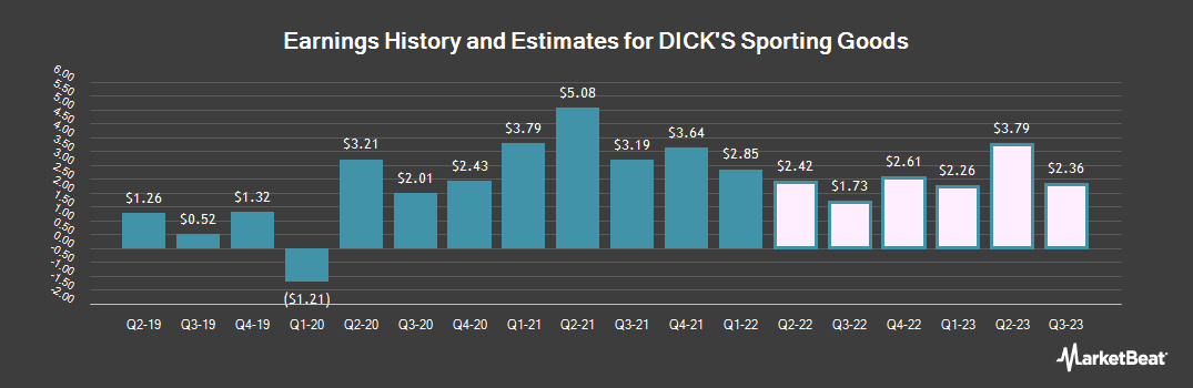 Earnings by Quarter for Dick`s Sporting Goods (NYSE:DKS)