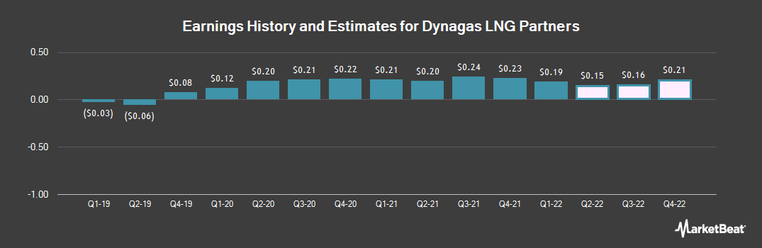 Earnings by Quarter for Dynagas LNG Partners LP (NYSE:DLNG)