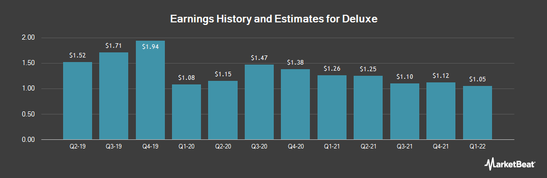 Earnings by Quarter for Deluxe Corporation (NYSE:DLX)