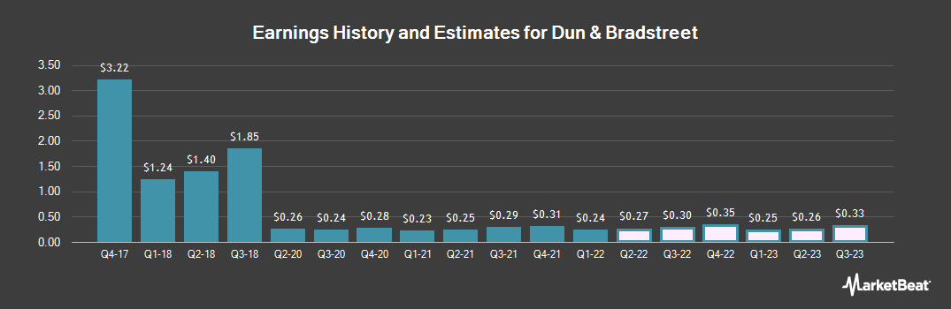 Earnings by Quarter for Dun & Bradstreet (NYSE:DNB)
