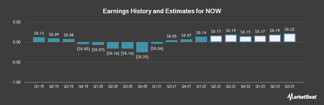 Earnings by Quarter for NOW (NYSE:DNOW)