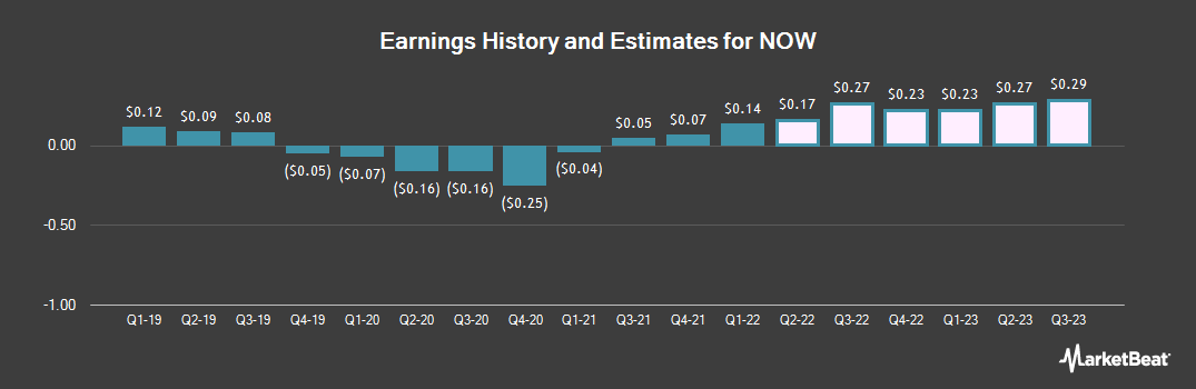 Earnings by Quarter for DistributionNOW (NYSE:DNOW)