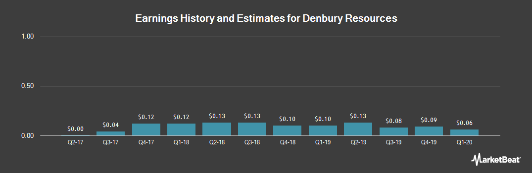 Earnings by Quarter for Denbury Resources (NYSE:DNR)