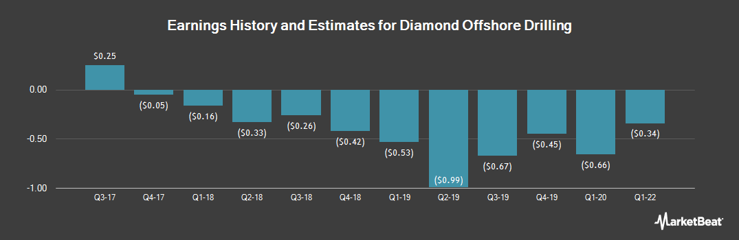 Earnings by Quarter for Diamond Offshore Drilling (NYSE:DO)