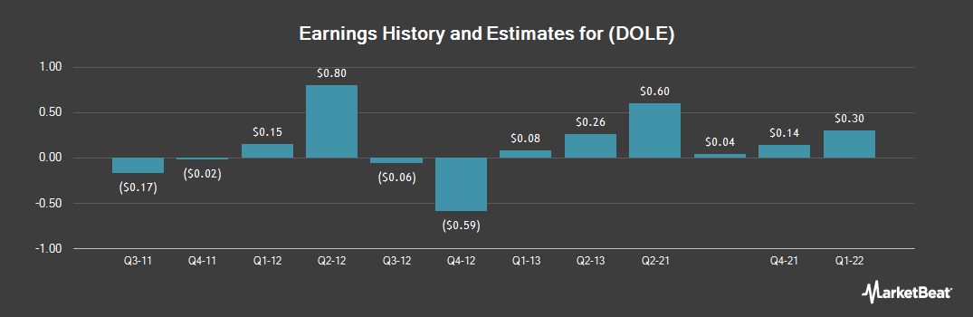 Earnings by Quarter for Dole Food (NYSE:DOLE)