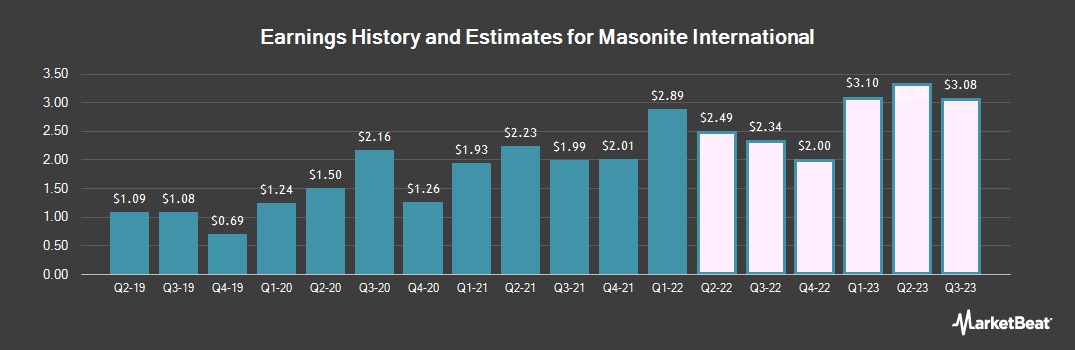 Earnings by Quarter for Masonite International Corporation (NYSE:DOOR)