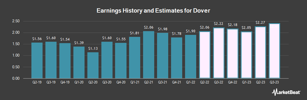 Earnings by Quarter for Dover Corporation (NYSE:DOV)