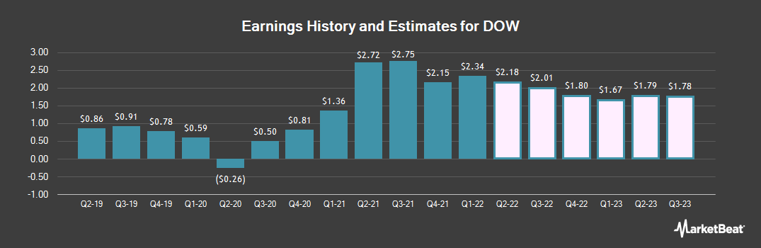 Earnings by Quarter for Dow Chemical Co (NYSE:DOW)