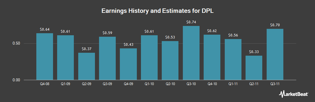 Earnings by Quarter for DPL (NYSE:DPL)