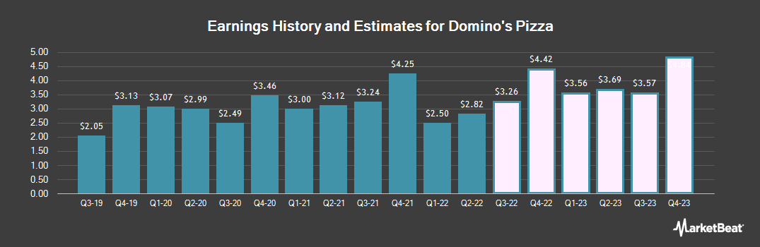 Earnings by Quarter for Domino`s Pizza (NYSE:DPZ)