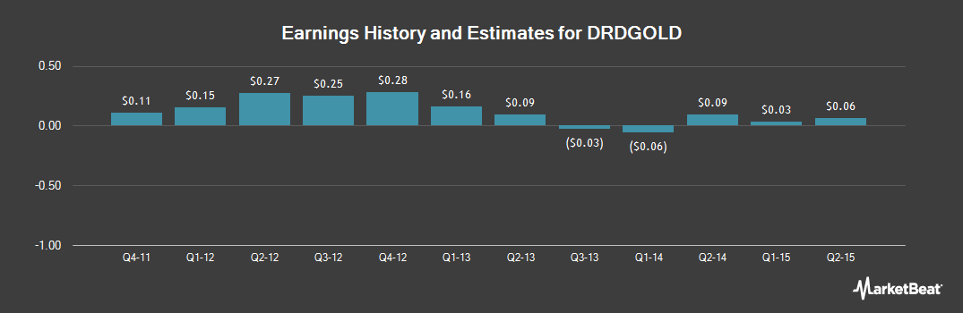 Earnings by Quarter for DRDGOLD (NYSE:DRD)