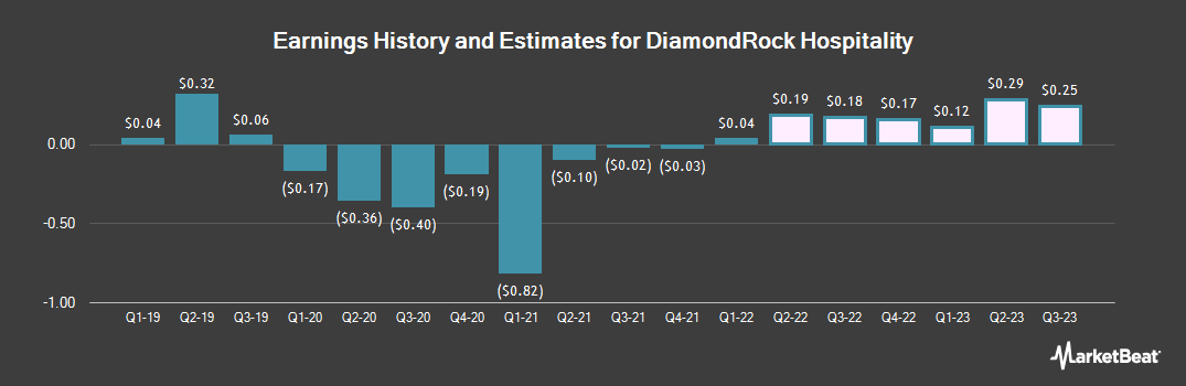 Earnings by Quarter for Diamondrock Hospitality Company (NYSE:DRH)