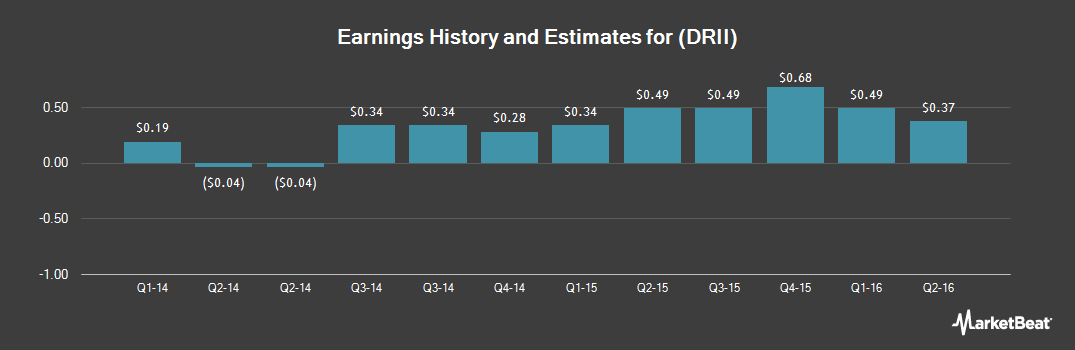 Earnings by Quarter for Diamond Resorts International (NYSE:DRII)