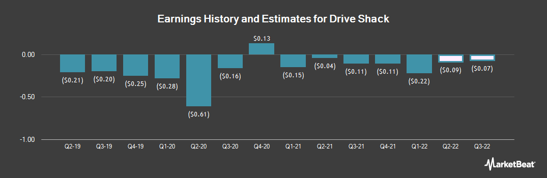 Earnings by Quarter for Drive Shack (NYSE:DS)