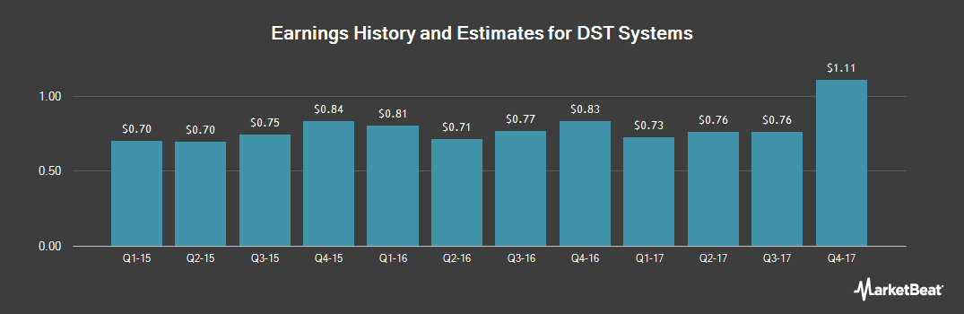 Earnings by Quarter for DST Systems (NYSE:DST)