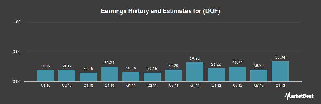 Earnings by Quarter for Duff & Phelps (NYSE:DUF)